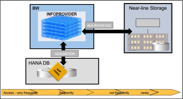 Système SAP HANA BW