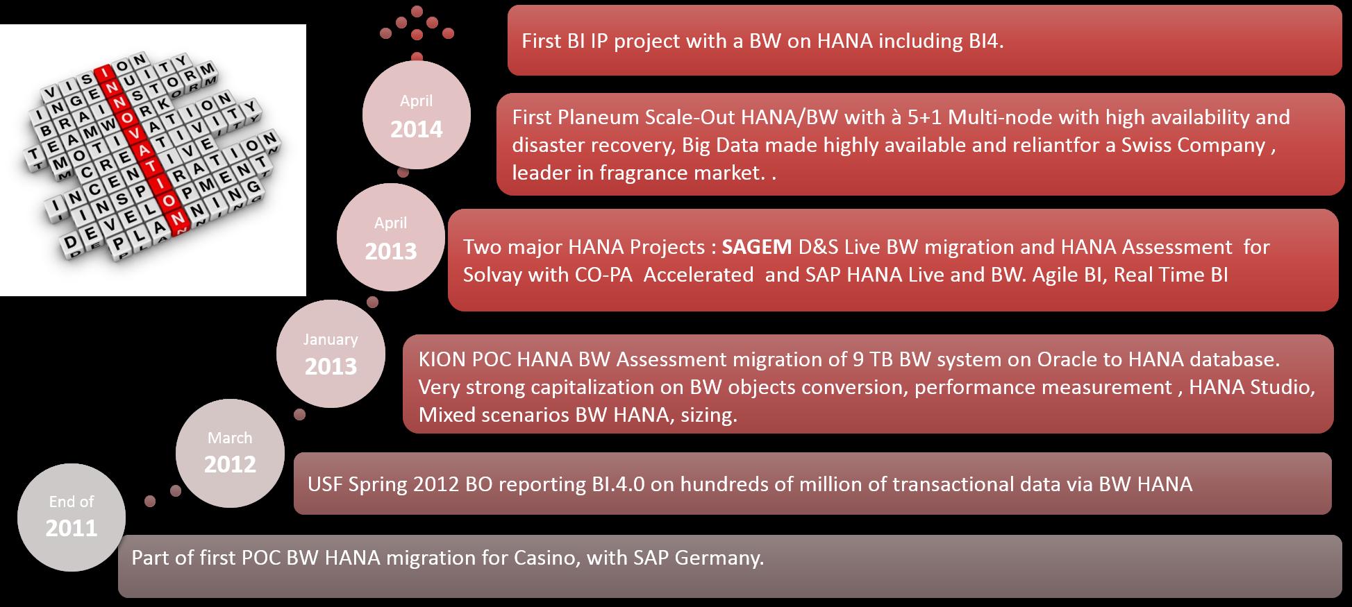 SAP HANA migration