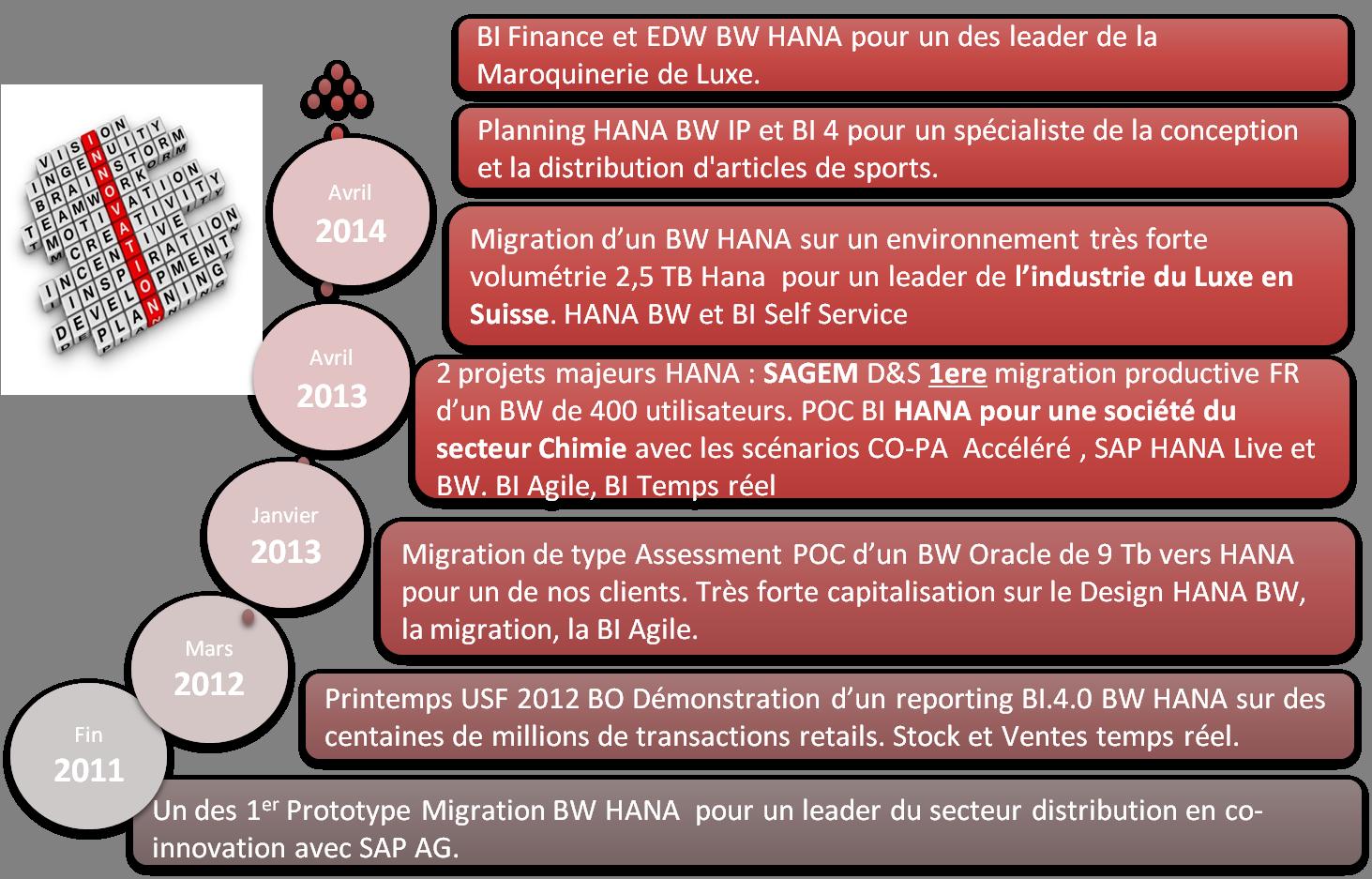 Planeum a toujours été au premier plan de l'innovation sur SAP HANA