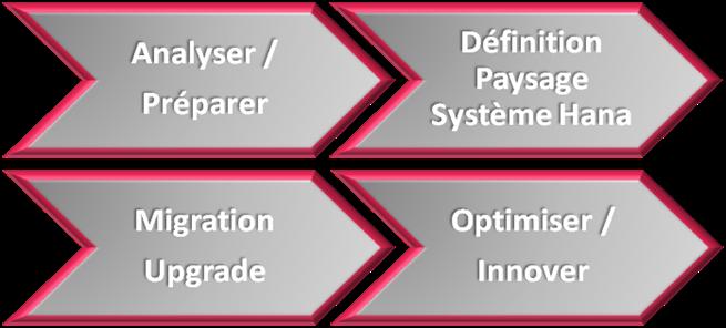 Analyser/préparer >> Définition paysage système HANA  >> Migration/Upgrade >> Optimiser/Innover